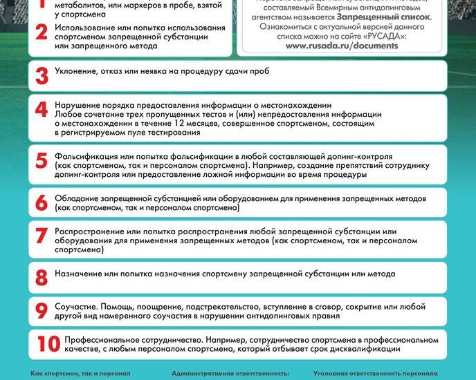 Плакат Виды нарушений антидопинговых правил_40х60см_2018_PRINT_page-0001